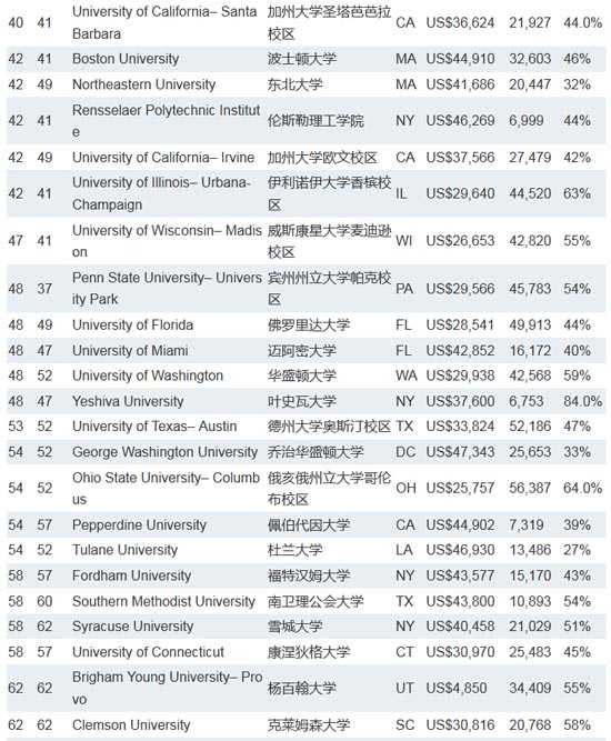 美国大学排名_美国篮球大学排名logo