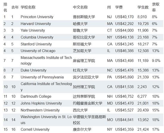 2015USNEWS 美国大学排名出炉 没有太大变化