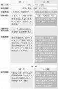 """聚焦沪浙高考综合改革方案 新三门""""如何选怎么考"""